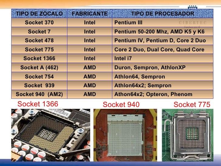Componentes internos del computador for Tipos de zocalos