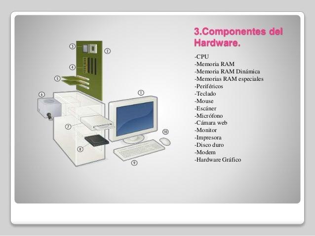 Componentes del hardware y software for Elementos de hardware