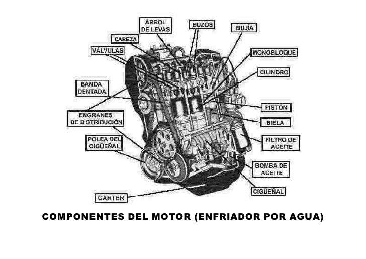 COMPONENTES DEL MOTOR (ENFRIADOR POR AGUA)<br />ACTUADORCualquier dispositivo que al recibir una señal, procede a efectuar...