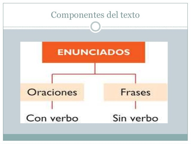 Componentes del texto