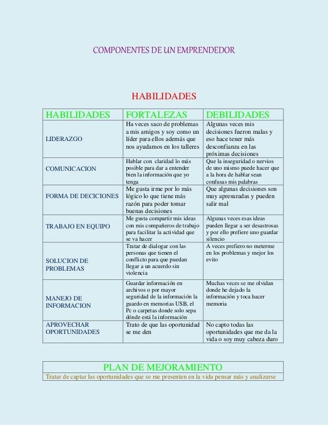 COMPONENTES DE UN EMPRENDEDOR  HABILIDADES  HABILIDADES FORTALEZAS DEBILIDADES  LIDERAZGO  Ha veces saco de problemas  a m...