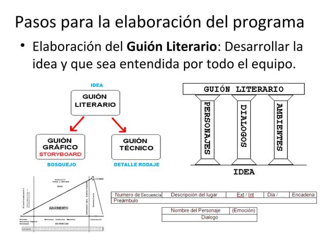 Pasos para la elaboración del programa  • Elaboración del Guión Literario: Desarrollar la  idea y que sea entendida por to...