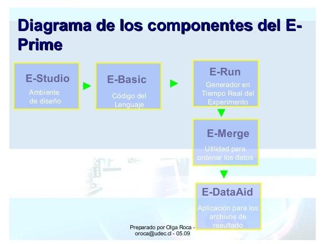 Preparado por Olga Roca - oroca@udec.cl - 05.09 E-Studio Ambiente de diseño E-Basic Código del Lenguaje E-Run Generador en...
