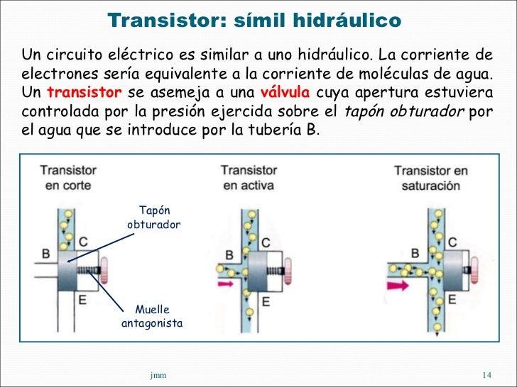 <ul><li>Transistor: símil hidráulico  </li></ul>jmm Un circuito eléctrico es similar a uno hidráulico. La corriente de ele...