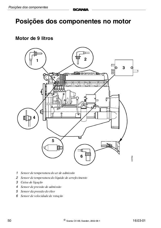 Componentes Elétricos Motor Scania