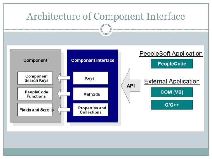 Component interface Slide 3