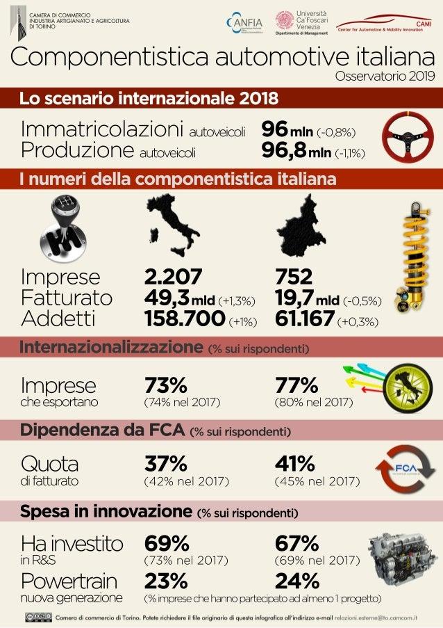 Componentisticaautomotiveitaliana Osservatorio2019 Loscenariointernazionale2018 Immatricolazioniautoveicoli 96mln(-0,8%) P...