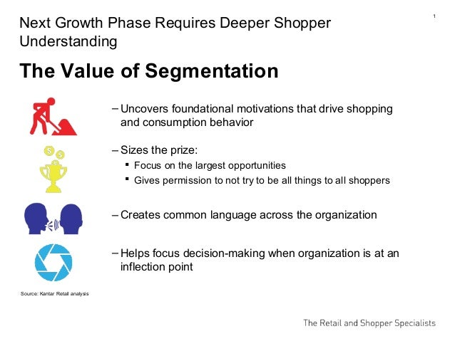 1 ‒ Uncovers foundational motivations that drive shopping and consumption behavior Source: Kantar Retail analysis Next Gro...