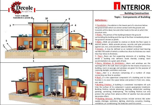 Ceiling PillarsFirst Floor 3 NTERIORI Building Construction