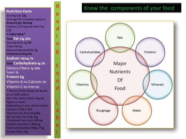 Components of food class 6 ppt