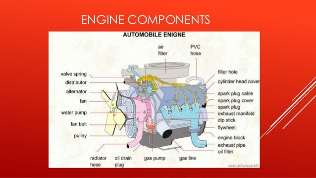 components of ic engine First Internal Combustion Engine Car components of ic engine prince singh; 2
