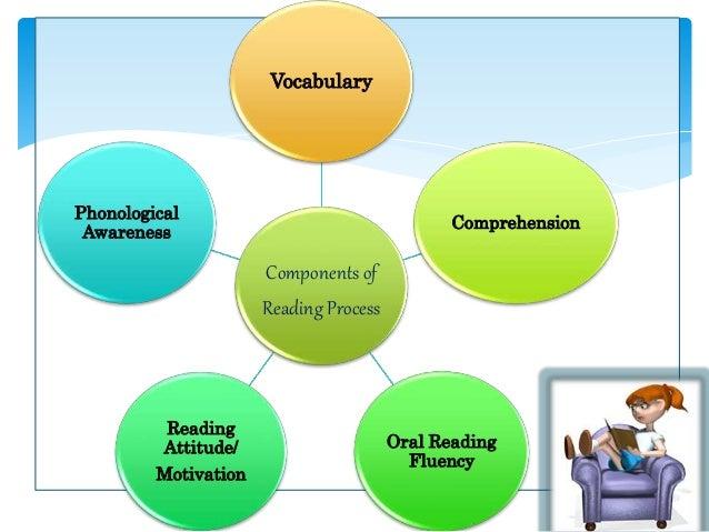 diagram of reading process wiring diagram Diagram of Hearing Sense diagram of reading process wiring diagram database inflammatory cascade diagram components of reading process biological processes