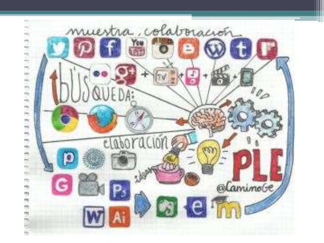 COMPONENTES DE UN PLE Un PLE no es una herramienta ni una plataforma, sino que es un modelo que se basa en el conjunto de ...