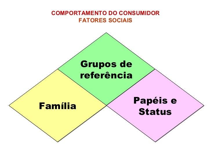 Grupos de referência Papéis e Status Família COMPORTAMENTO DO CONSUMIDOR   FATORES SOCIAIS