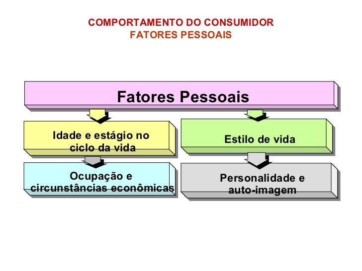 Fatores Pessoais COMPORTAMENTO DO CONSUMIDOR   FATORES PESSOAIS   Idade e estágio no  ciclo da vida Estilo de vida Ocupaçã...