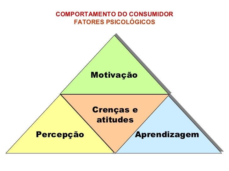 Percepção Aprendizagem Crenças e atitudes Motivação COMPORTAMENTO DO CONSUMIDOR   FATORES PSICOLÓGICOS