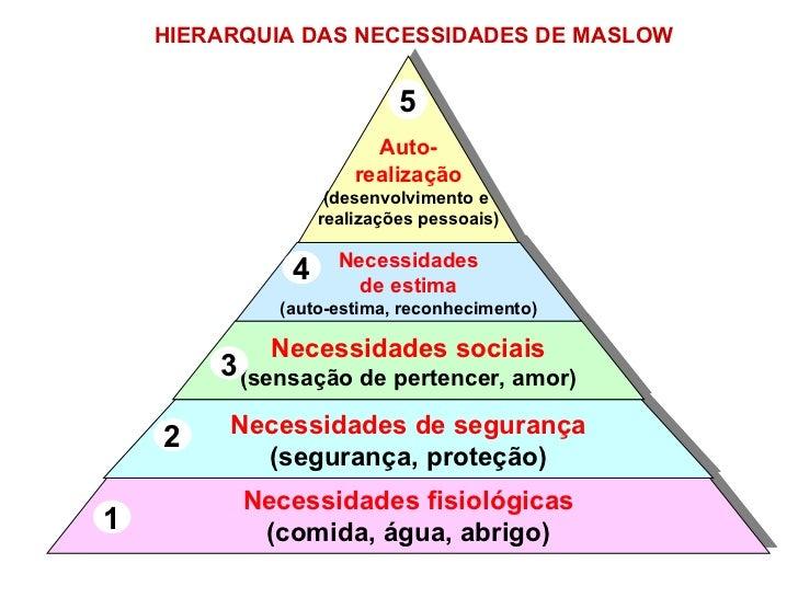 HIERARQUIA DAS NECESSIDADES DE MASLOW  Necessidades fisiológicas (comida, água, abrigo) 1 Necessidades de segurança (segur...