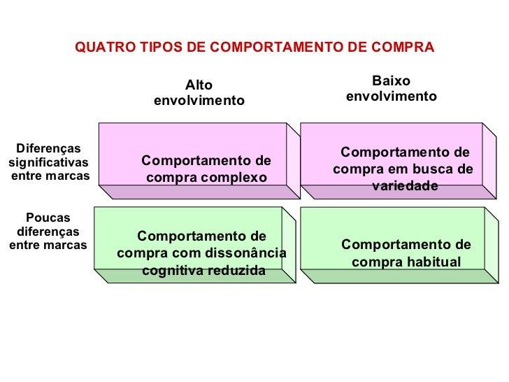 QUATRO TIPOS DE COMPORTAMENTO DE COMPRA Comportamento de compra complexo Comportamento de compra com dissonância cognitiva...