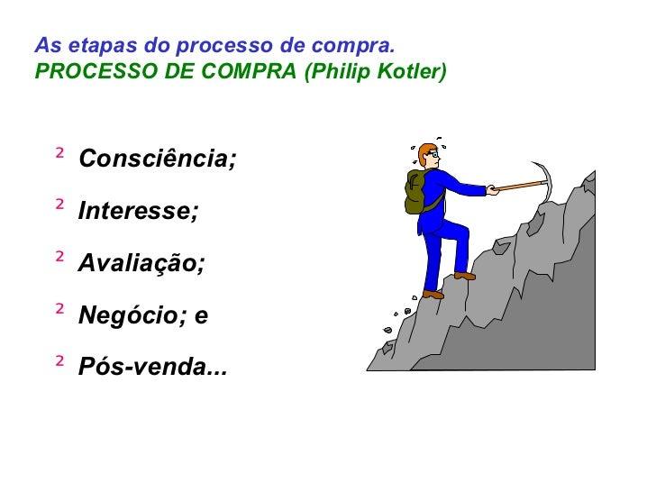 As etapas do processo de compra. PROCESSO DE COMPRA (Philip Kotler) <ul><li>Consciência; </li></ul><ul><li>Interesse; </li...