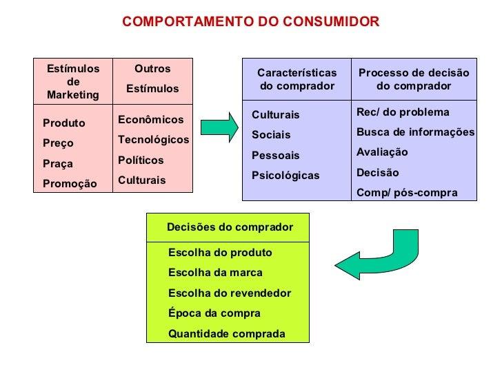 COMPORTAMENTO DO CONSUMIDOR Estímulos de Marketing Outros Estímulos Produto Preço Praça Promoção Econômicos Tecnológicos P...