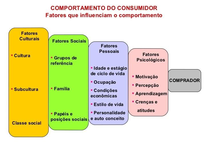 COMPORTAMENTO DO CONSUMIDOR Fatores que influenciam o comportamento COMPRADOR <ul><li>Fatores Psicológicos </li></ul><ul><...