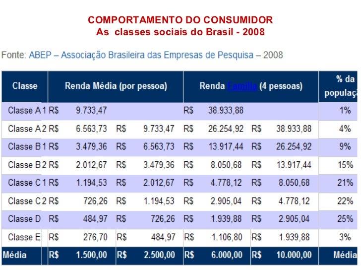 COMPORTAMENTO DO CONSUMIDOR As  classes sociais do Brasil - 2008