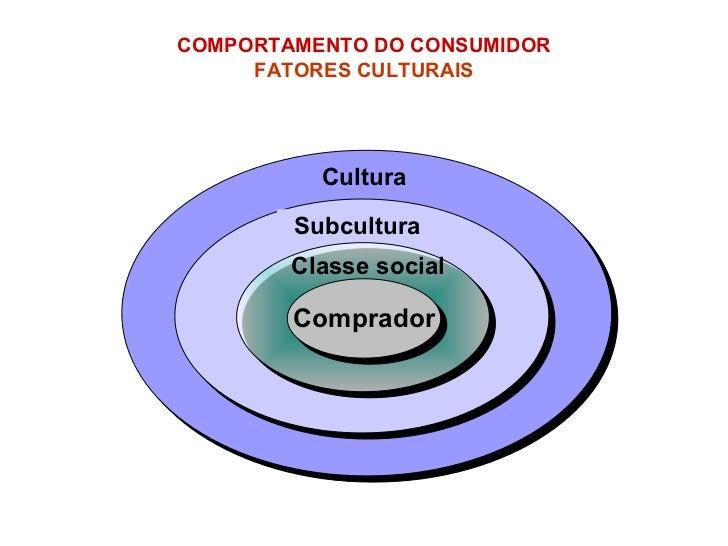 Comprador COMPORTAMENTO DO CONSUMIDOR   FATORES CULTURAIS   Cultura Subcultura Classe social