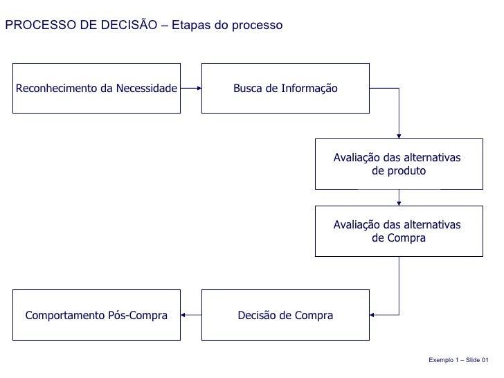PROCESSO DE DECISÃO – Etapas do processo Reconhecimento da Necessidade Busca de Informação Avaliação das alternativas  de ...