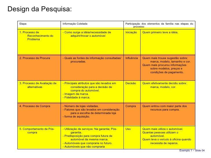 Design da Pesquisa: Exemplo 1 – Slide 04 Etapa Informação Coletada Participação dos elementos da família nas etapas do pro...