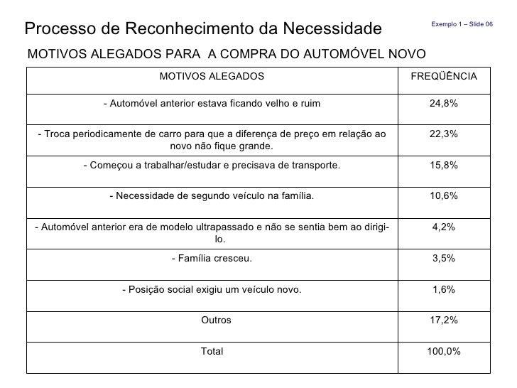 Processo de Reconhecimento da Necessidade  MOTIVOS ALEGADOS PARA  A COMPRA DO AUTOMÓVEL NOVO Exemplo 1 – Slide 06 MOTIVOS ...