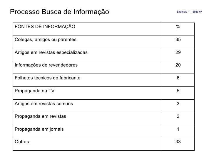 Processo Busca de Informação  Exemplo 1 – Slide 07 FONTES DE INFORMAÇÃO % Colegas, amigos ou parentes 35 Artigos em revist...