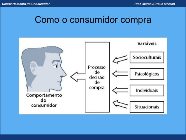 Comportamento do Consumidor           Prof. Marco Aurelio Morsch                  Como o consumidor compra