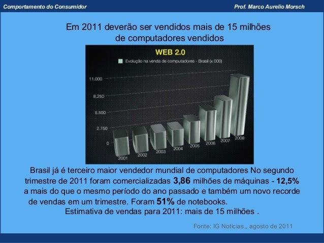 Comportamento do Consumidor                                     Prof. Marco Aurelio Morsch                    Em 2011 deve...