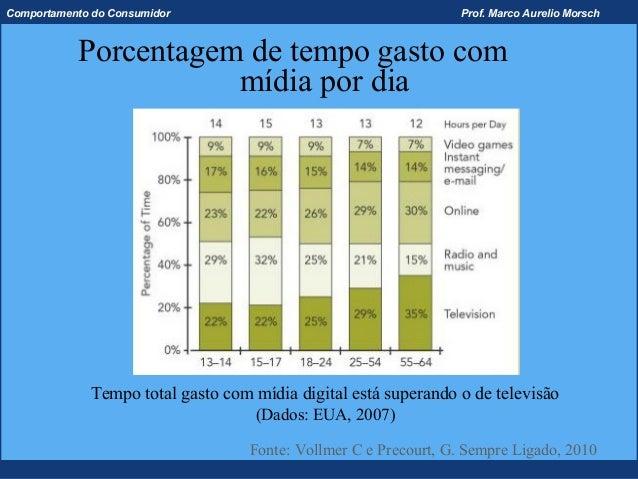 Comportamento do Consumidor                                       Prof. Marco Aurelio Morsch           Porcentagem de temp...