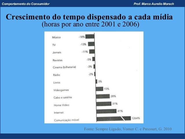 Comportamento do Consumidor                                     Prof. Marco Aurelio Morsch  Crescimento do tempo dispensad...