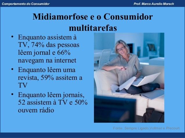 Comportamento do Consumidor                    Prof. Marco Aurelio Morsch                 Midiamorfose e o Consumidor     ...