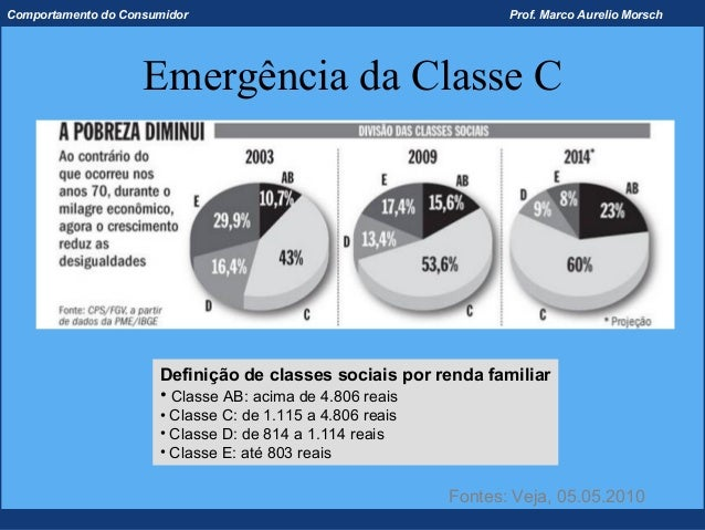 Comportamento do Consumidor                                       Prof. Marco Aurelio Morsch                    Emergência...