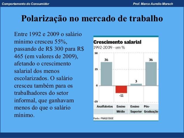 Comportamento do Consumidor          Prof. Marco Aurelio Morsch          Polarização no mercado de trabalho       Entre 19...
