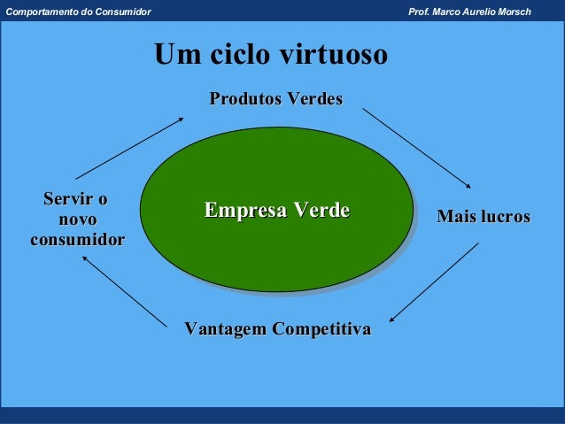 Comportamento do Consumidor                            Prof. Marco Aurelio Morsch                              Um ciclo vi...