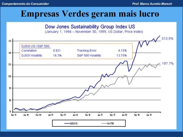 Comportamento do Consumidor        Prof. Marco Aurelio Morsch          Empresas Verdes geram mais lucro