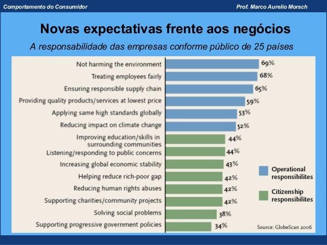 Comportamento do Consumidor                            Prof. Marco Aurelio Morsch           Novas expectativas frente aos ...