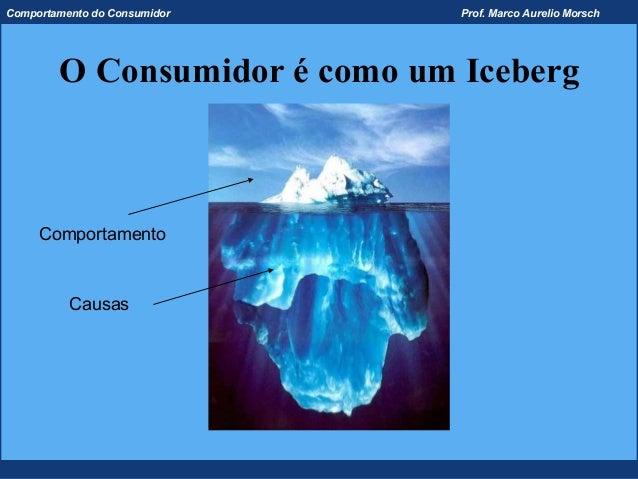 Comportamento do Consumidor    Prof. Marco Aurelio Morsch        O Consumidor é como um Iceberg     Comportamento         ...