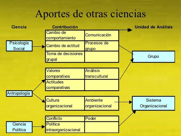 Disciplinas y ciencias relacionadas con el Desarrollo Organizacional