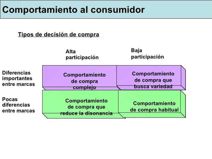 Comportamiento al consumidor Comportamiento de compra complejo Comportamiento de compra que reduce la disonancia Comportam...
