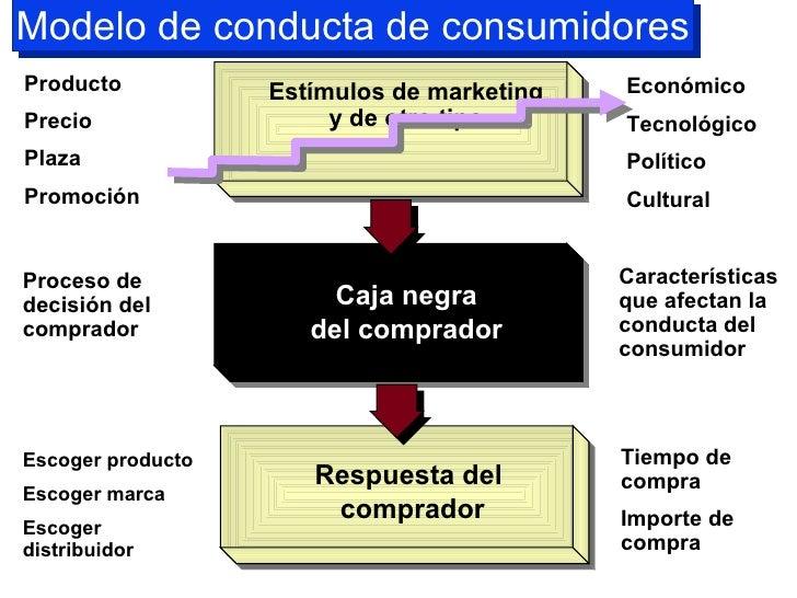 Model o de conducta de consumidores Estímulos de m arketing y de otro tipo Caja negra del comprador Respuesta del  comprad...