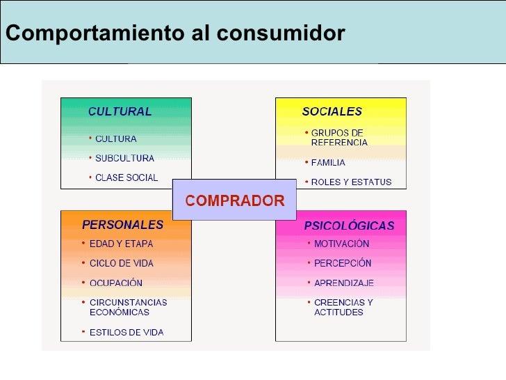 Comportamiento al consumidor