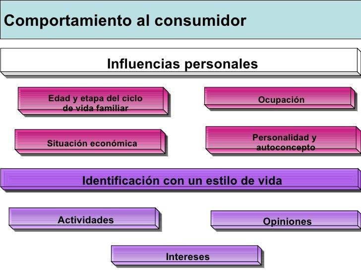 Comportamiento al consumidor Influenc ias personales Edad y etapa del ciclo de vida familiar Oc upación Situa ción económi...