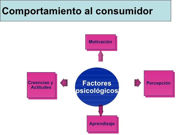 Comportamiento al consumidor Factor es psicológico s Motiva ción Percep ción Aprendizaje Creencias y   A c t i tudes