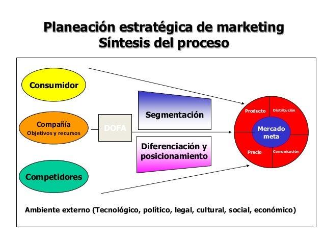 Comportamiento del consumidor Slide 2