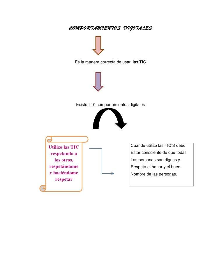 COMPORTAMIENTOS DIGITALES            Es la manera correcta de usar las TIC             Existen 10 comportamientos digitale...